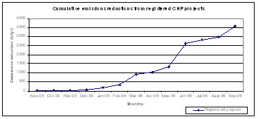 Growth of CHP projects Registered in the CDM
